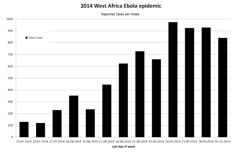 """""""West Africa Ebola 2014 Reported Cases per Week Total"""" by Malanoqa - Own work."""