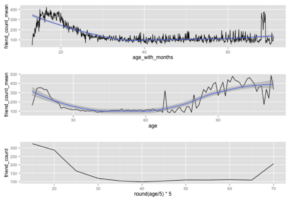Figure 4. The top graph represents friend count as function of age in months, with the blue line representing the mean. The middle graph represents friend count as a function of age with blue line represents the mean. The bottom graph represents friend count vs. age in moths rounded, multiplied, and divided by 5.