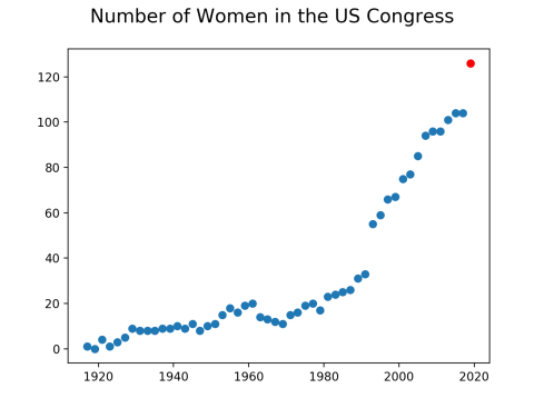 NumWomenCongress