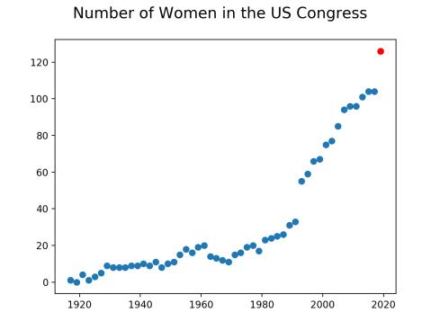 NumWomenCongress
